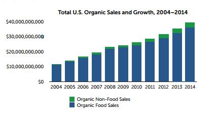 Organic Sales Non Organic Sales